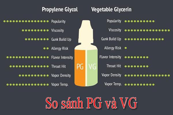 So sánh PG và VG